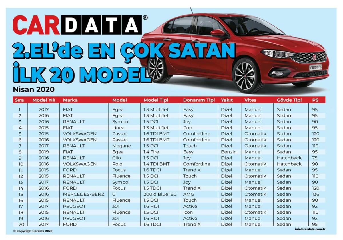 İşte En Çok Satan 2. El Otomobiller